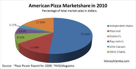 Market segmentation restaurant business plan
